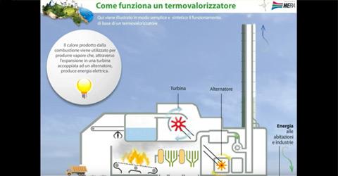 Come funziona un termovalorizzatore